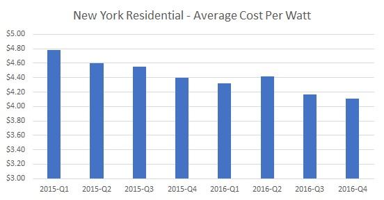 New York Solar, new york solar cost per watt 2016